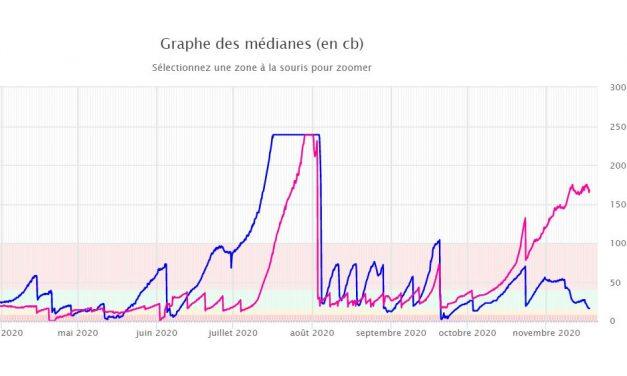 Grapher et Consulter les données du Monitor R2DL