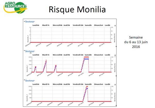 Comparaison risque monilia sur 3 sites en Crau
