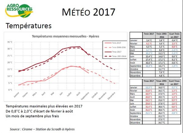 Etude temperature var 2017